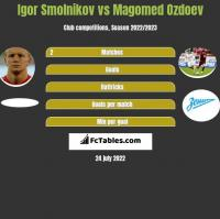 Igor Smolnikov vs Magomed Ozdoev h2h player stats