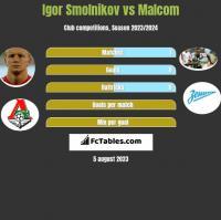Igor Smolnikow vs Malcom h2h player stats