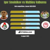 Igor Smolnikov vs Mathieu Valbuena h2h player stats