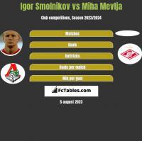 Igor Smolnikov vs Miha Mevlja h2h player stats