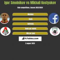 Igor Smolnikow vs Mikhail Kostyukov h2h player stats