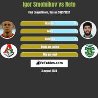 Igor Smolnikov vs Neto h2h player stats