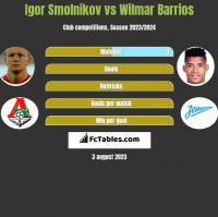 Igor Smolnikow vs Wilmar Barrios h2h player stats