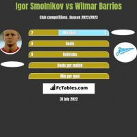 Igor Smolnikov vs Wilmar Barrios h2h player stats