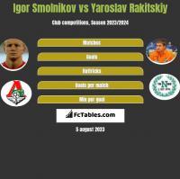 Igor Smolnikov vs Yaroslav Rakitskiy h2h player stats
