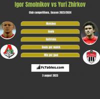 Igor Smolnikov vs Yuri Zhirkov h2h player stats