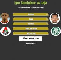 Igor Smolnikov vs Jaja h2h player stats