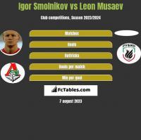 Igor Smolnikov vs Leon Musaev h2h player stats