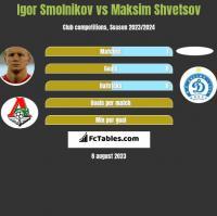 Igor Smolnikov vs Maksim Shvetsov h2h player stats