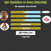 Igor Smolnikow vs Anton Zinkovskiy h2h player stats
