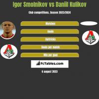 Igor Smolnikov vs Daniil Kulikov h2h player stats