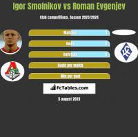 Igor Smolnikov vs Roman Evgenjev h2h player stats