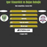Igor Stasevich vs Bojan Dubajic h2h player stats