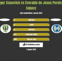 Igor Stasevich vs Everaldo de Jesus Pereira Cabore h2h player stats