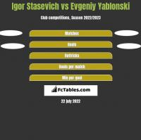 Igor Staszewicz vs Jewgienij Jabłoński h2h player stats