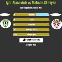 Igor Stasevich vs Maksim Skavysh h2h player stats