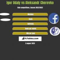 Igor Udaly vs Aleksandr Cherevko h2h player stats