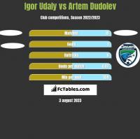 Igor Udaly vs Artem Dudolev h2h player stats