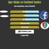 Igor Udaly vs Farkhod Vasiev h2h player stats