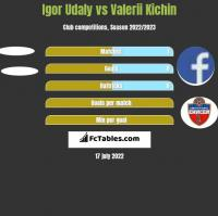 Igor Udaly vs Valerii Kichin h2h player stats