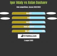 Igor Udaly vs Aslan Dashaev h2h player stats