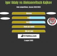 Igor Udaly vs Alekseevitsch Kajkov h2h player stats
