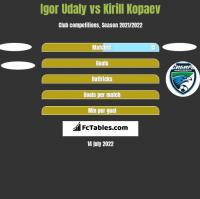 Igor Udaly vs Kirill Kopaev h2h player stats