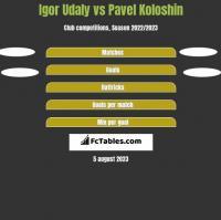 Igor Udaly vs Pavel Koloshin h2h player stats
