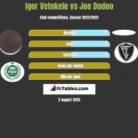Igor Vetokele vs Joe Dodoo h2h player stats
