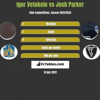 Igor Vetokele vs Josh Parker h2h player stats