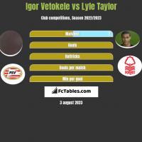 Igor Vetokele vs Lyle Taylor h2h player stats