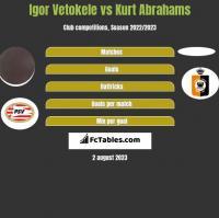 Igor Vetokele vs Kurt Abrahams h2h player stats