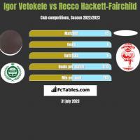 Igor Vetokele vs Recco Hackett-Fairchild h2h player stats