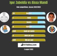 Igor Zubeldia vs Aissa Mandi h2h player stats