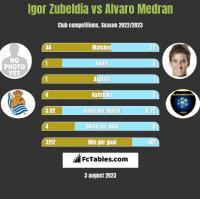 Igor Zubeldia vs Alvaro Medran h2h player stats