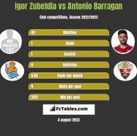 Igor Zubeldia vs Antonio Barragan h2h player stats