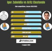 Igor Zubeldia vs Aritz Elustondo h2h player stats
