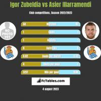 Igor Zubeldia vs Asier Illarramendi h2h player stats