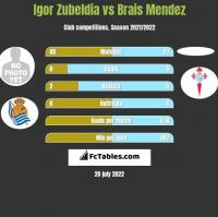 Igor Zubeldia vs Brais Mendez h2h player stats