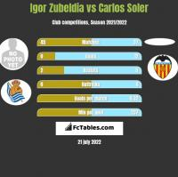 Igor Zubeldia vs Carlos Soler h2h player stats