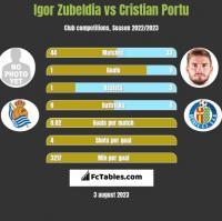 Igor Zubeldia vs Cristian Portu h2h player stats
