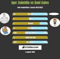 Igor Zubeldia vs Dani Calvo h2h player stats