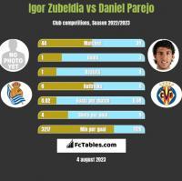 Igor Zubeldia vs Daniel Parejo h2h player stats