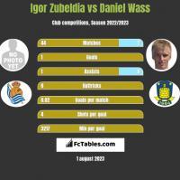 Igor Zubeldia vs Daniel Wass h2h player stats