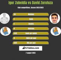 Igor Zubeldia vs David Zurutuza h2h player stats