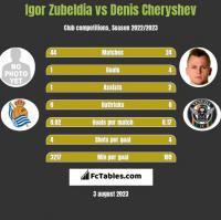 Igor Zubeldia vs Denis Cheryshev h2h player stats