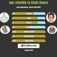 Igor Zubeldia vs Denis Suarez h2h player stats