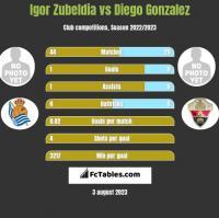 Igor Zubeldia vs Diego Gonzalez h2h player stats