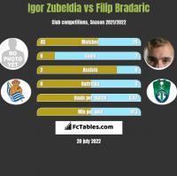 Igor Zubeldia vs Filip Bradaric h2h player stats