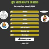 Igor Zubeldia vs Gonzalo h2h player stats